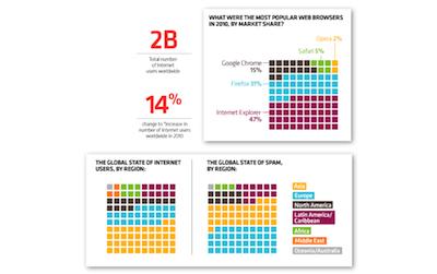 El tamaño de la internet en 2010