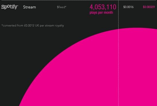 ¿Crees que los músicos se enriquecen en Spotify?