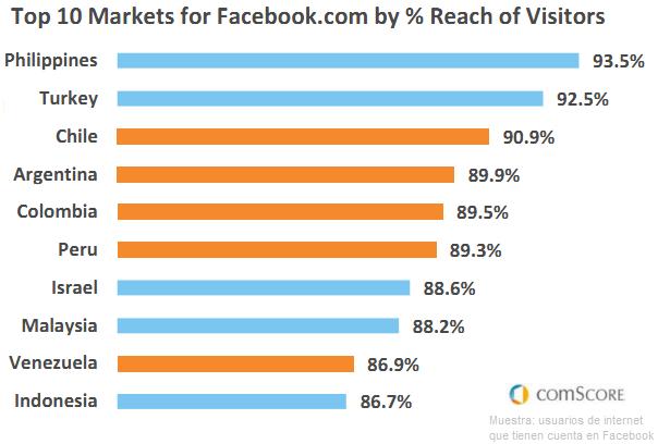 uso-facebook-latinoamerica