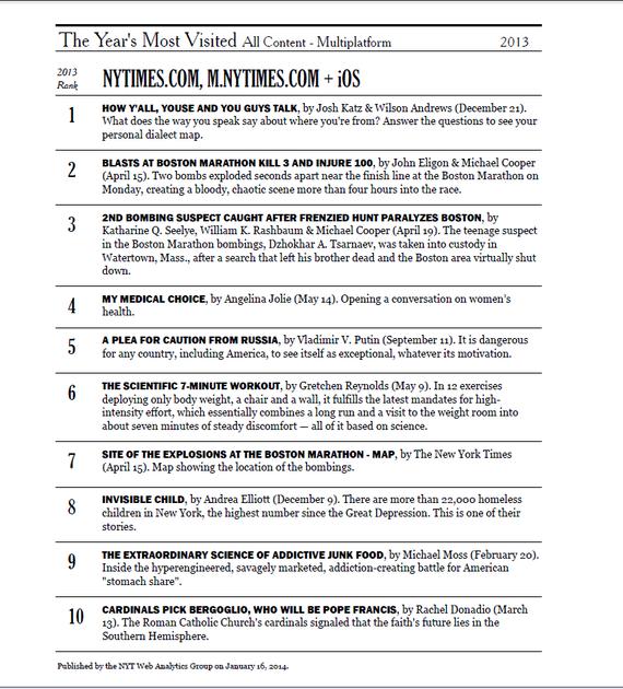 El artículo más leído del New York Times en 2013 fue una pieza de software
